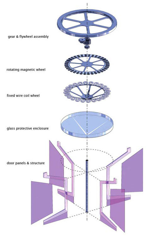 Revolution Revolving Door: Smart Energy Generation » image 2